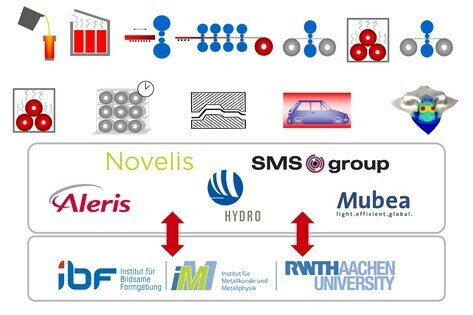Research Groups Materials Modelling - RWTH AACHEN UNIVERSITY