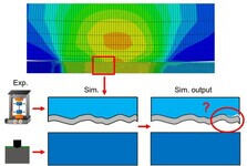 Multiscale FE model for simulating coating behaviour during cold rolling